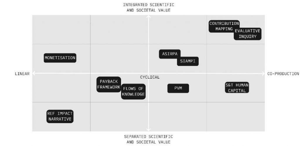 Matrix plots scientific and societal values