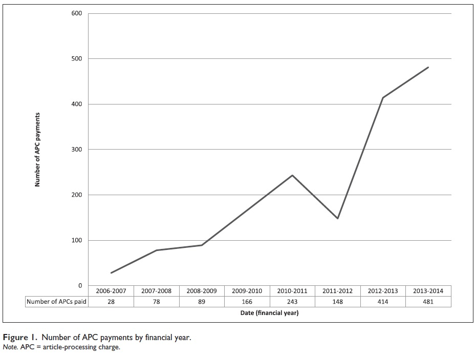 APCs by year