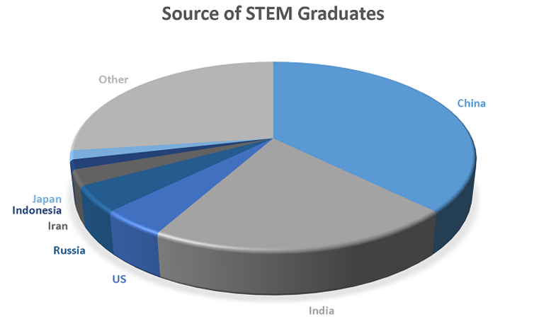 source_STEM_grads