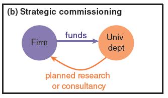 strategic-commissioning-PJD-graph-2