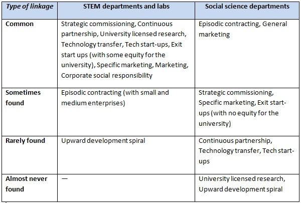 table1-business-linkages