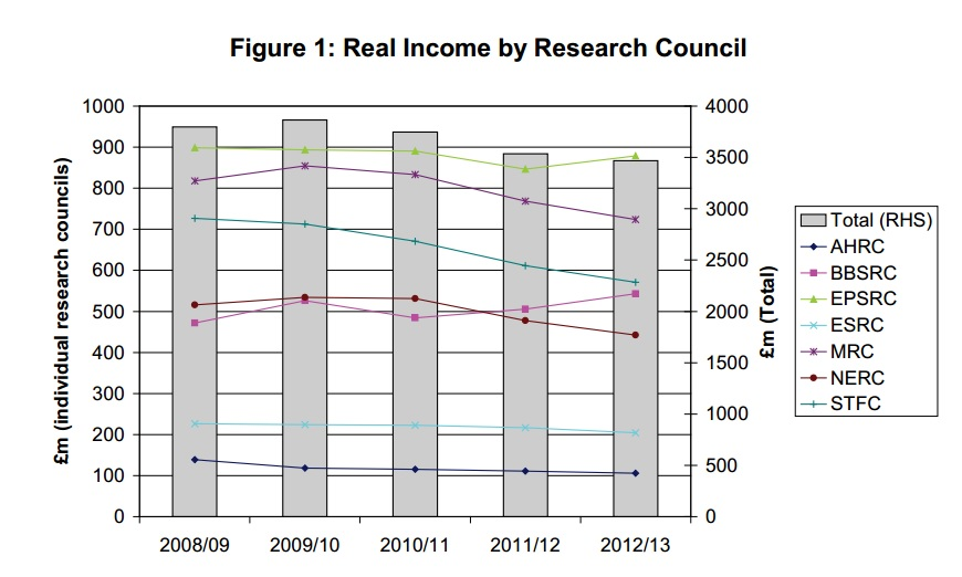 tinkler-research-councils-fig-1