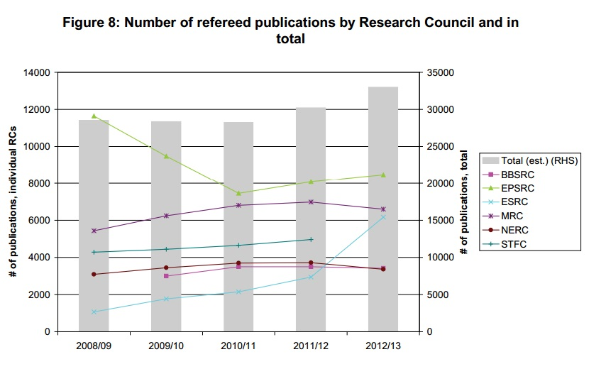 tinkler-research-councils-fig-2